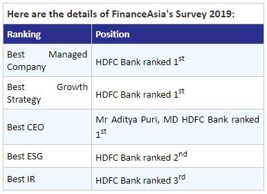 Details of FinanceAsia's Survey 2019