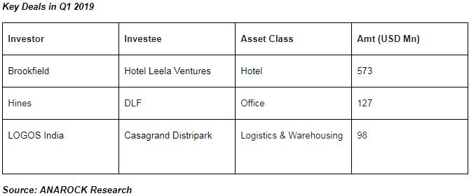 Key Deals in Q1 2019