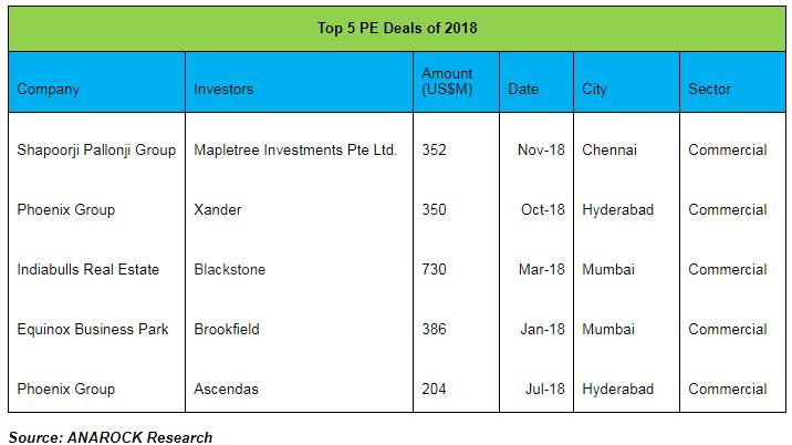 Top5 PE Deals of 2018
