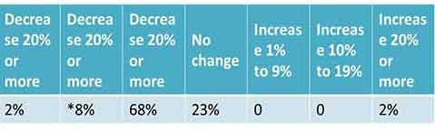 Change in value of primary residence in the last 12 months