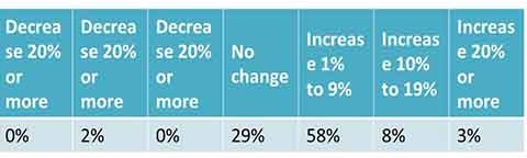 Expected change in the value of primary residences in the next 12 months