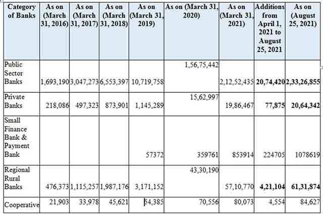 Atal Pension Yojana crosses 3.3 crore enrollments