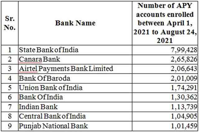 Top Banks having more than 1 lakh APY enrolments