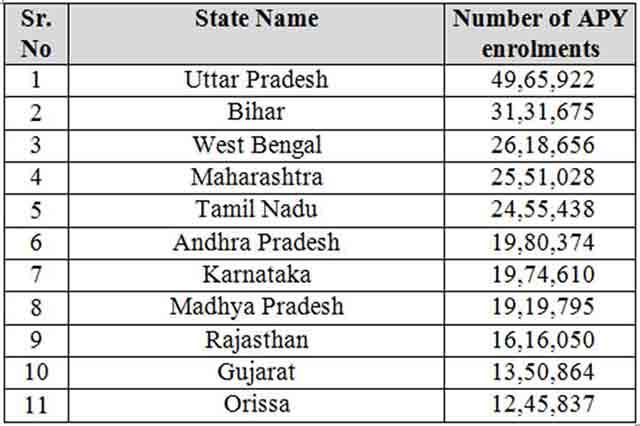 Top states having more than 10 lakh enrolments