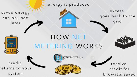how net metering works infographic by crj contractors