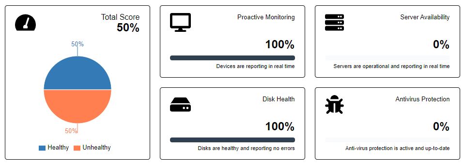 MSP System Health Report