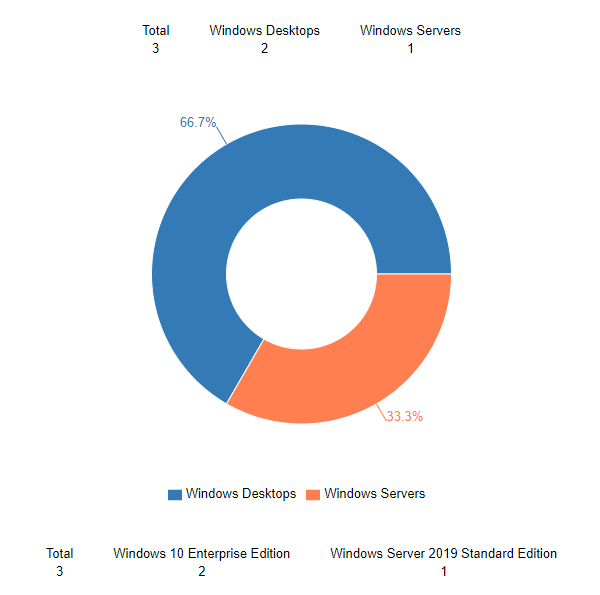 MSP OS Edition Chart Report