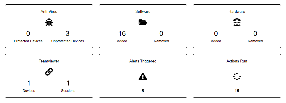 MSP Service Report and Icons