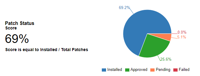 MSP Patch Status Pie Chart Report