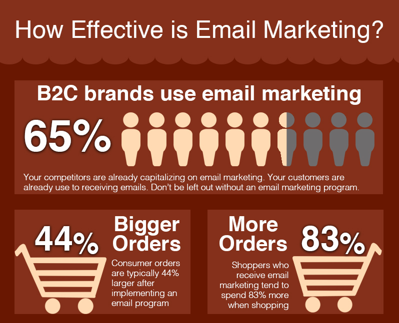 How effective is email marketing