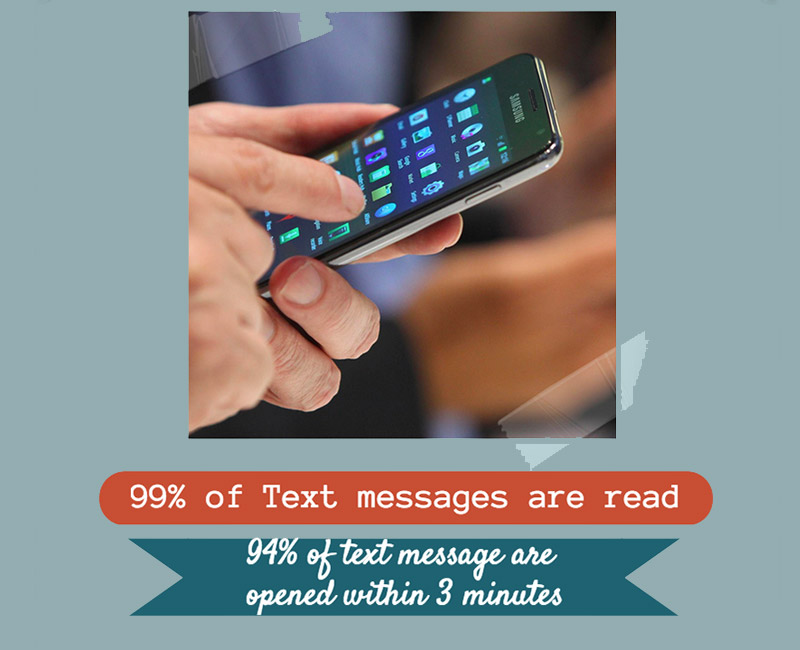99% of text messages are read. 94% of text messages are opened within 3 minutes.