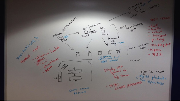 White board with arrows and boxes with writing all over it.