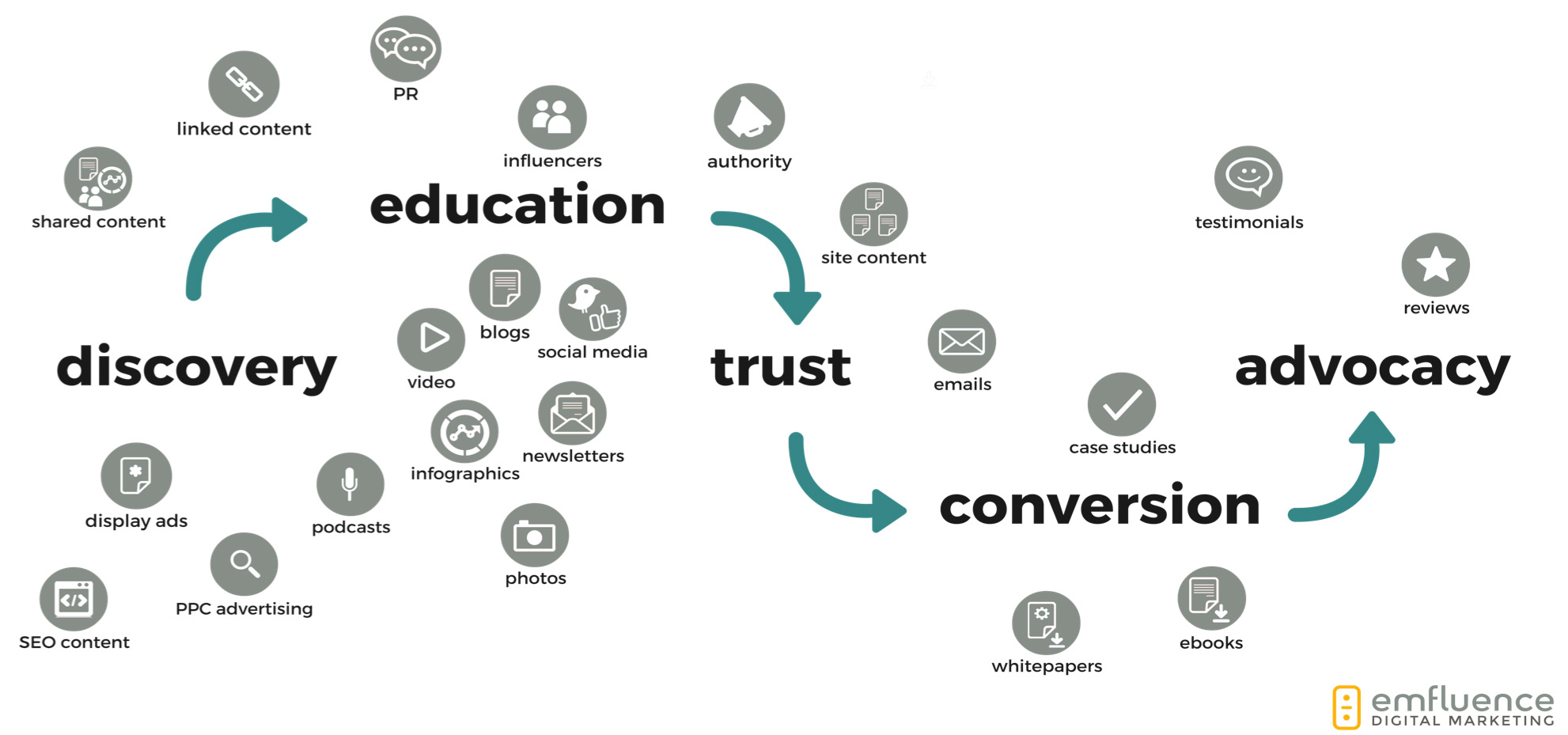 customer-journey graphic from discovery to educaiton to trust to conversion to advocacy
