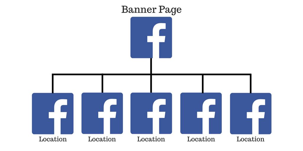 FB Banner vs. Location