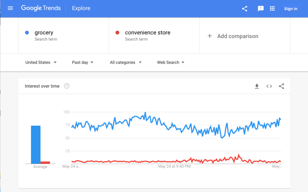 """Graph showing chart the usage of the word grocery vs. """"convenience store""""."""
