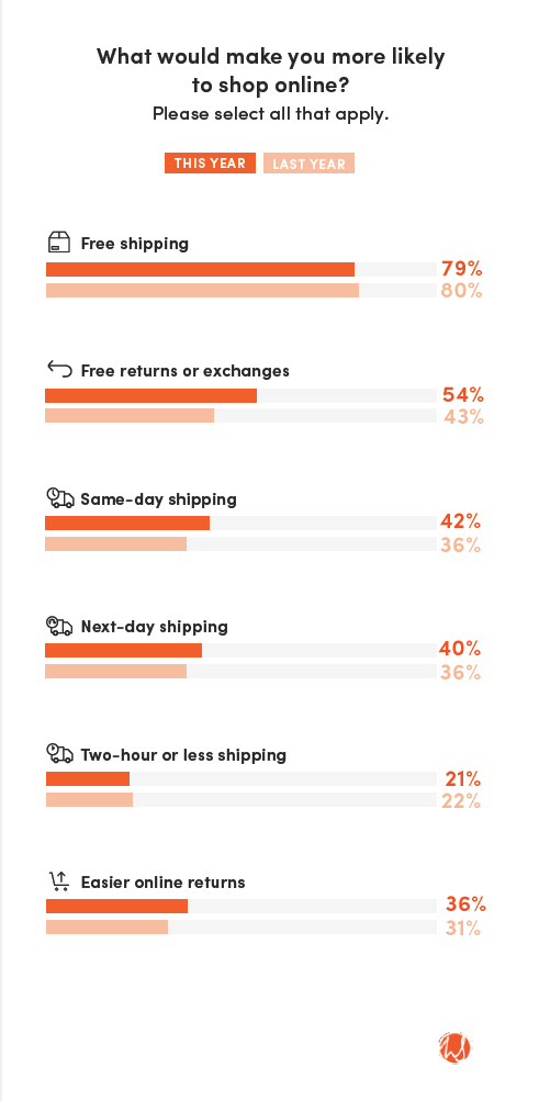 What would make you more likely to shop online? Question results.