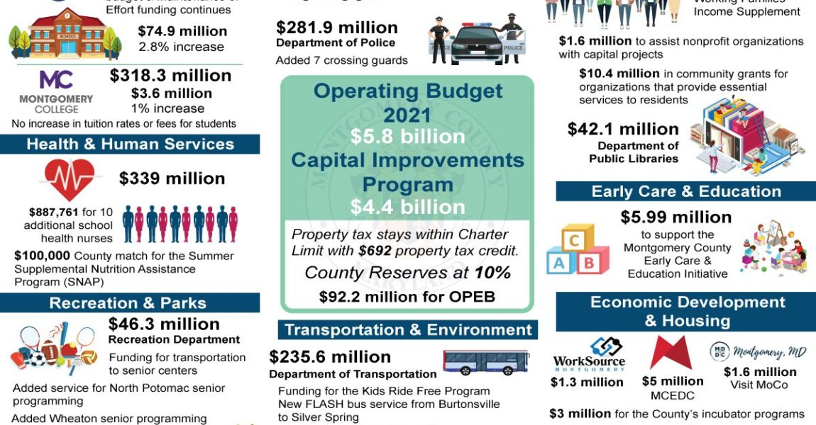 Council adopts budget with eye toward pandemic recovery