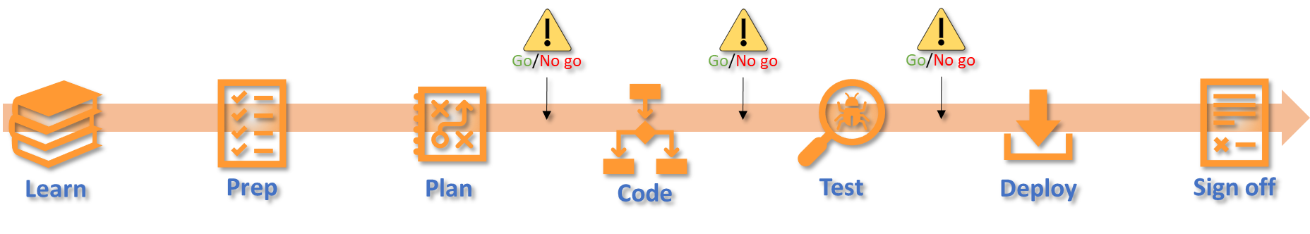 Typical Migration Workflow - high level