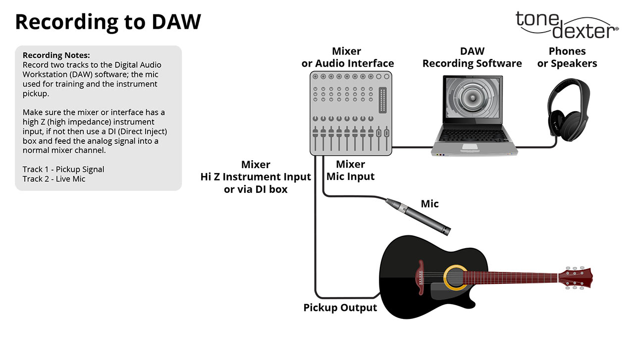 Fig 1 - Record to DAW