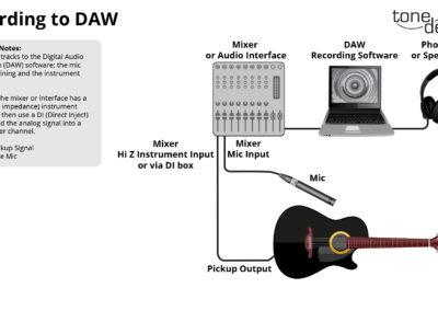 Record to DAW for Custom WaveMaps