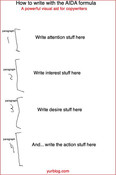 AIDA Copywriting Formula