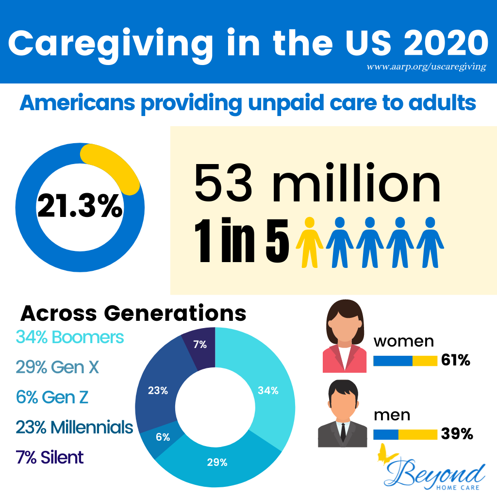 2020 Data on Caregiving in the USA