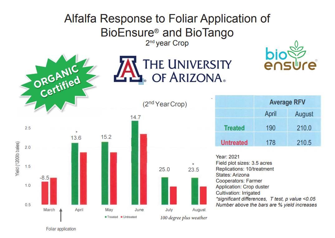 Alfalfa Response to Foliar Application