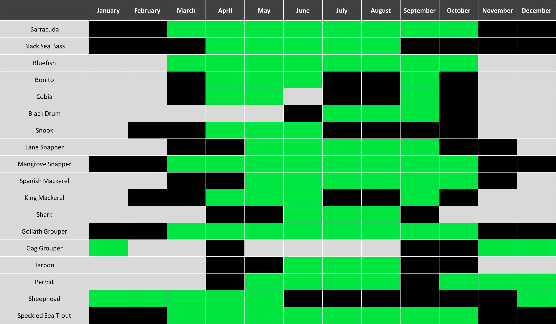black chart