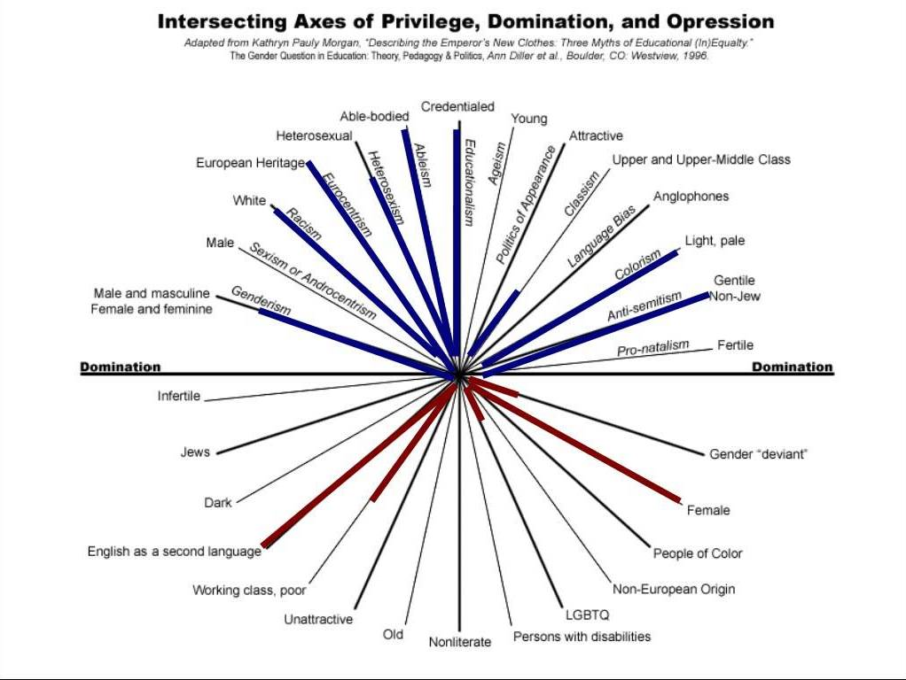 intersecting-privileges