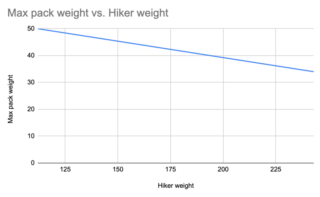 Hikers: Your best backpack weight