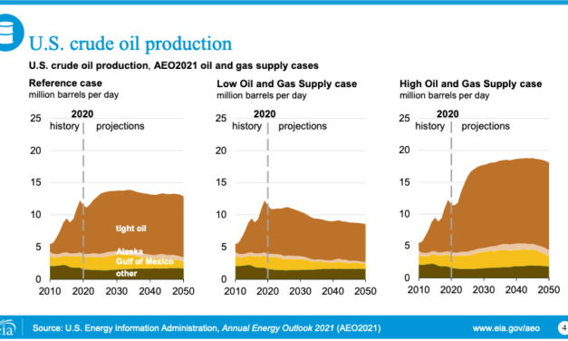 Gráfica del día | Feb 08, 2021 | U.S. crude oil production