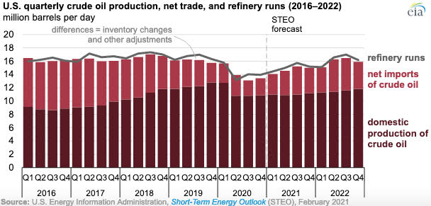 Gráfica del día | Feb 18, 2021 | U.S. quarterly crude oil production, net trade, and refinery runs (2016-2022)