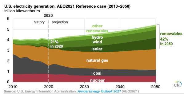 Gráfica del día | Feb 22, 2021 | U.S. electricity generation, AEO2021 Reference case (2010-2050)