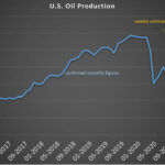 Gráfica del día | Feb 19, 2021 | U.S. Oil Production