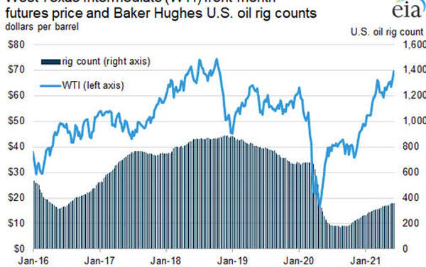 Gráfica del día   Jun 14, 2021   West Texas Intermediate (WTI) front-month futures price and Baker Hughes U.S. oil rig counts