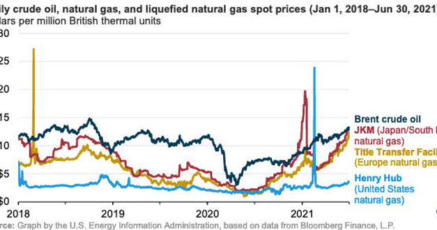 Gráfica del día   Jul 27, 2021   Daily crude oil, natural gas, and liquefied natural gas spot prices (Jan 1, 2018- Jun 30, 2021)