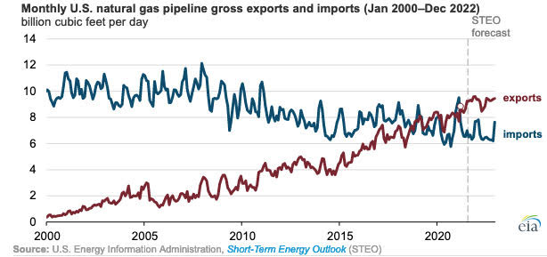 Gráfica del día   Ago 16, 2021   Monthly U.S. natural gas pipeline gross exports and imports (Jan 2000-Dec 2022)