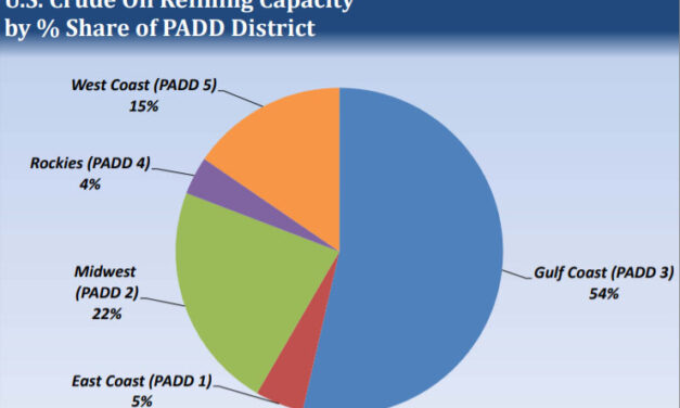 Gráfica del día   Ago 17, 2021   U.S. Crude Oil Refining Capacity by % Share of PADD District