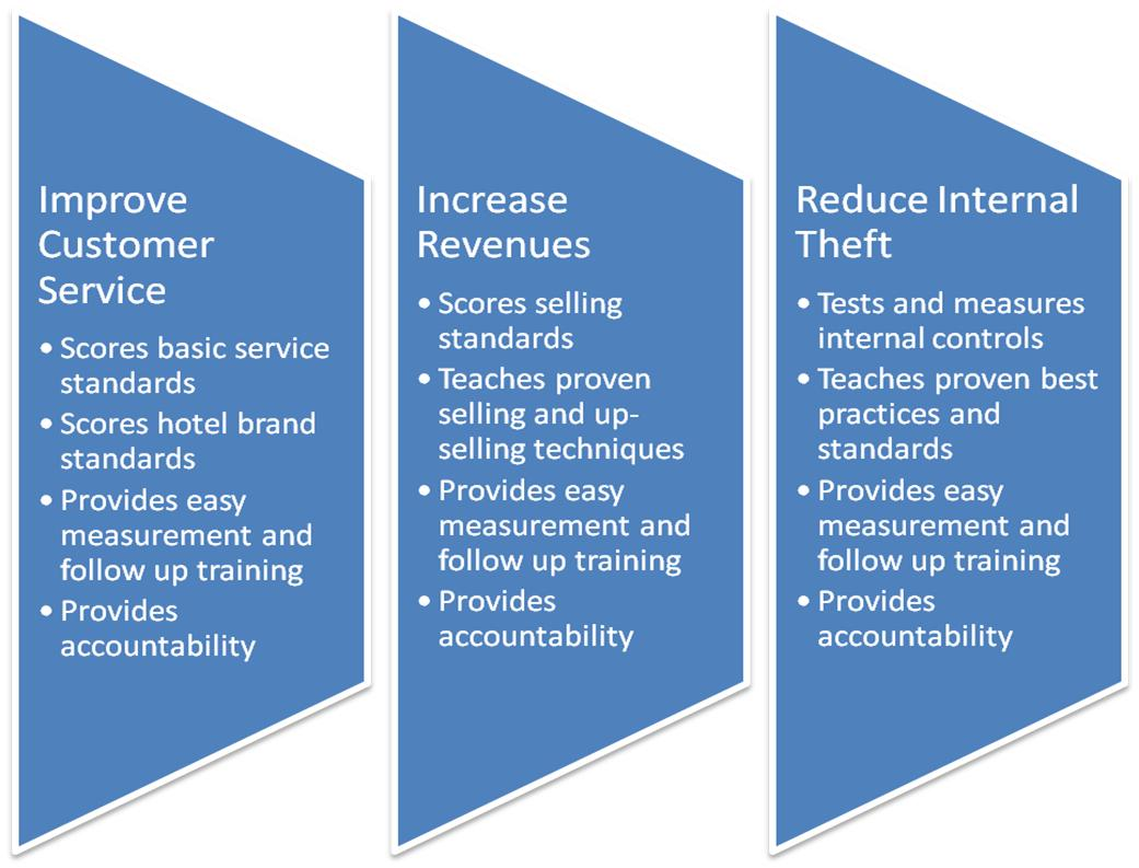 Improve Customer Service, Increase Revenues, and Reduce Internal Theft