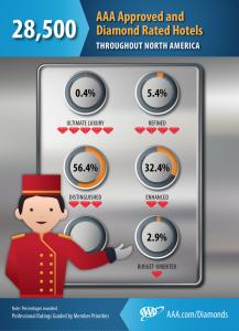 2015_HotelDiamondlRatings_infographic
