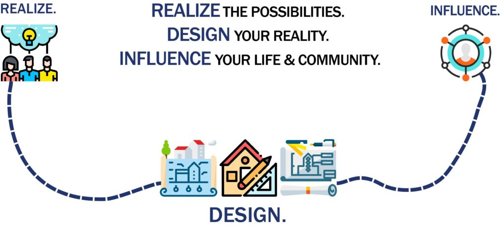 This is a image of the process we take our clients through at JP Architects, Ltd. First, we realize the possibilities, then we design your reality, lastly we influence your life and community with our finished architectural design.
