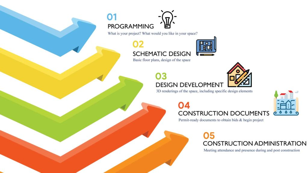 Our Process - What You Can Expect