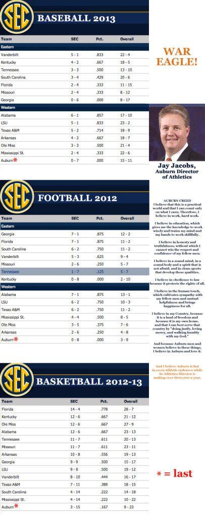 Auburn Is Last