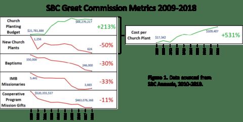 Chart of SBC Decline since 2010
