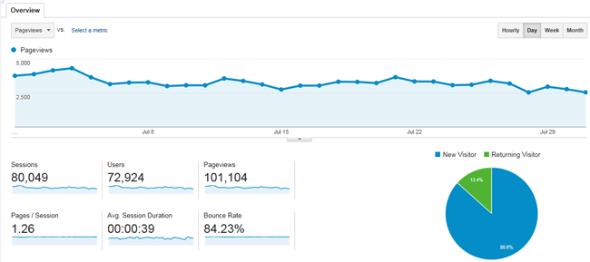 Blog Income and Traffic Report for www.poofycheeks.com