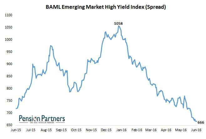 Bilello EM high yield
