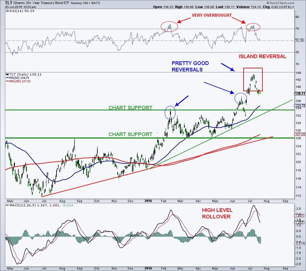 Treasuries-top-Arbeter