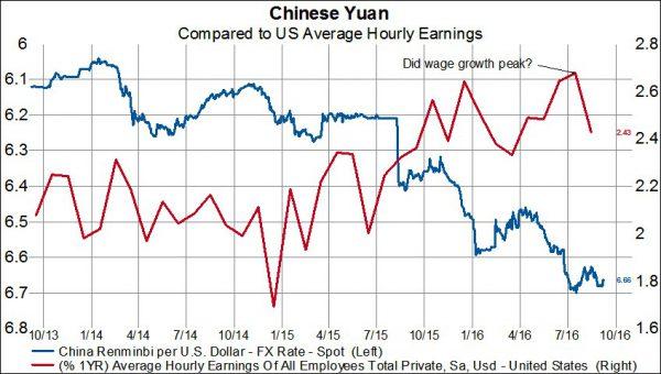 gavekal-chinese-yuan-us-wages