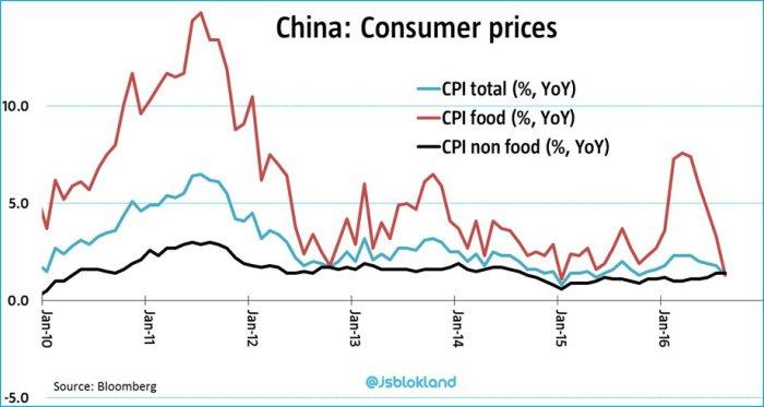 jeoren-china-inflation
