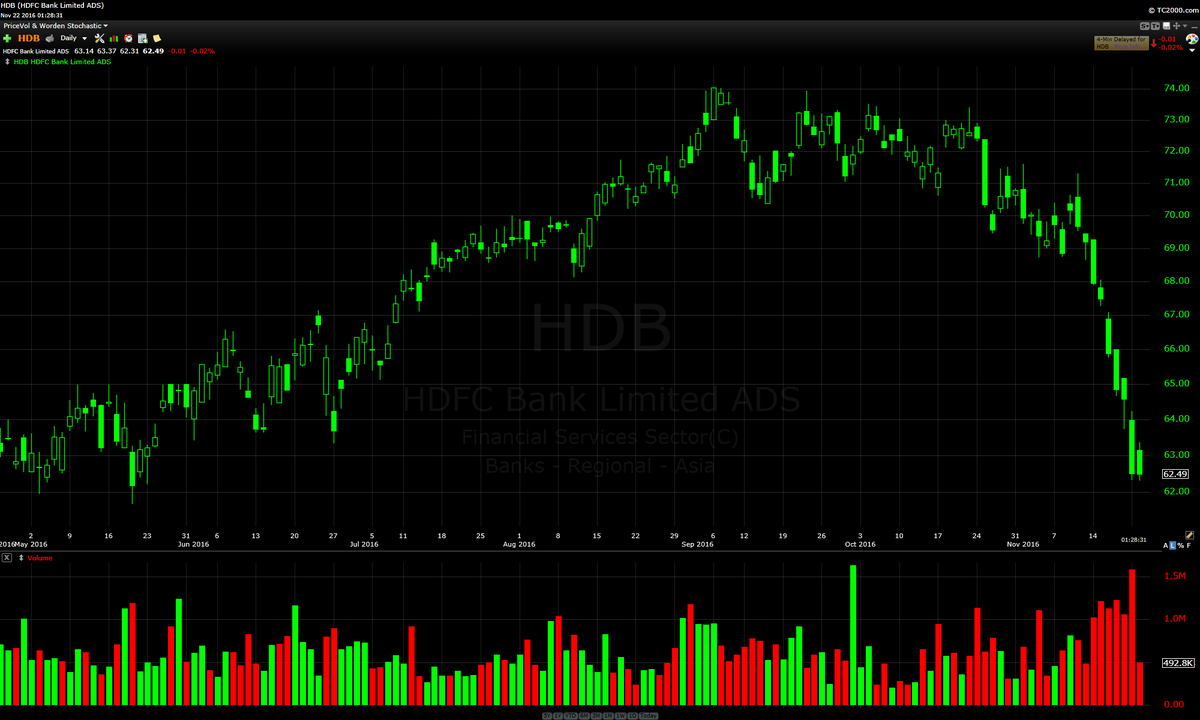 options-m-hdfc-bank-adrs